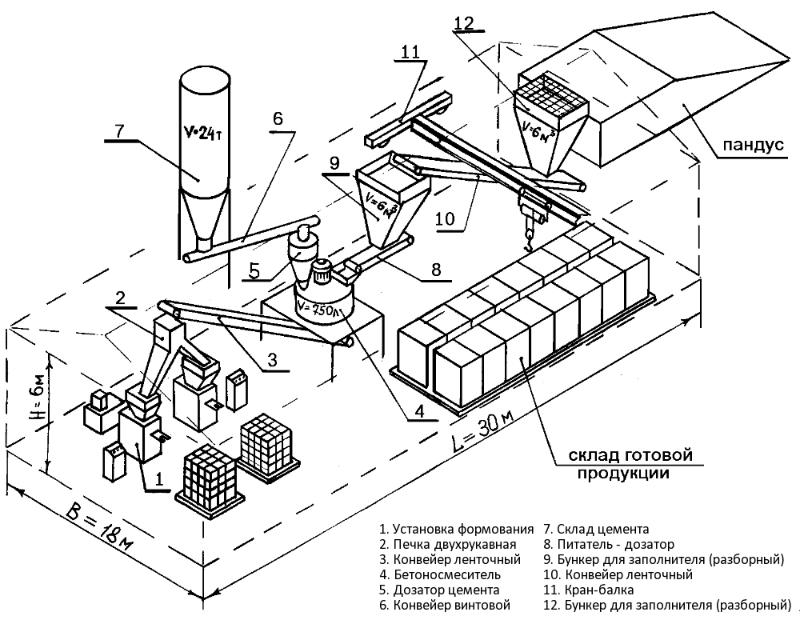О линии по производству кирпича схемы производства кирпича всилу технологических Производство кирпича производство...