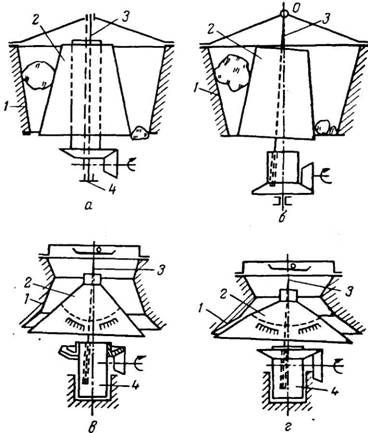 Схемы основных конусных
