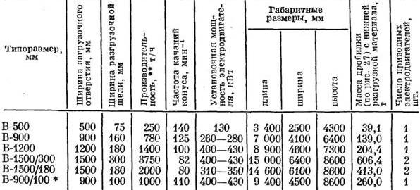 Конусные дробилки технические характеристики грохот гис-52 технические характеристики