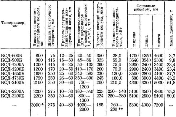 Конусные дробилки характеристика редуктор шаровой мельницы
