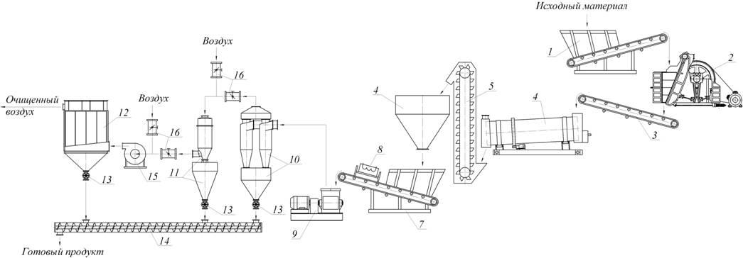 1 - питатель ленточный ПЛ-800; 2 - дробилка щековая СДС 4/6; 3- ленточный конвейер В800; 4 - сушильный комплекс; 5...