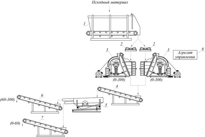 Дробилка щековая СМД-110А в линии переработки гипса.